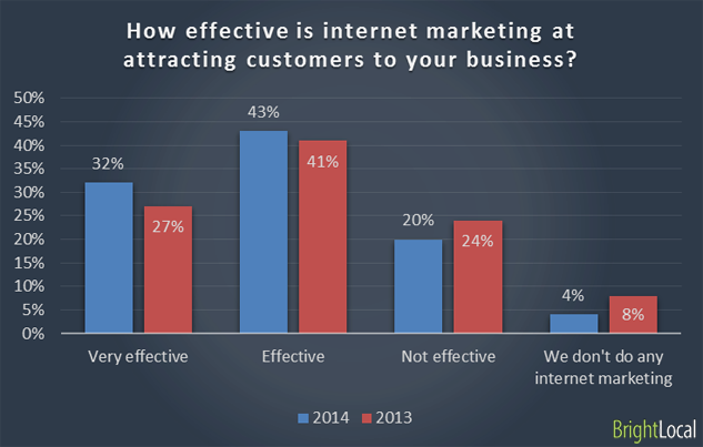 Local Marketing Report - How Effective is Online Marketing