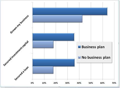 marketing plan importance - no marketing plan vs marketing plan
